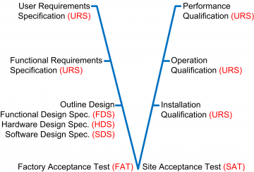 Validation Services Image
