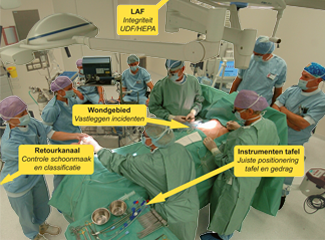 Particle measurements in the OR